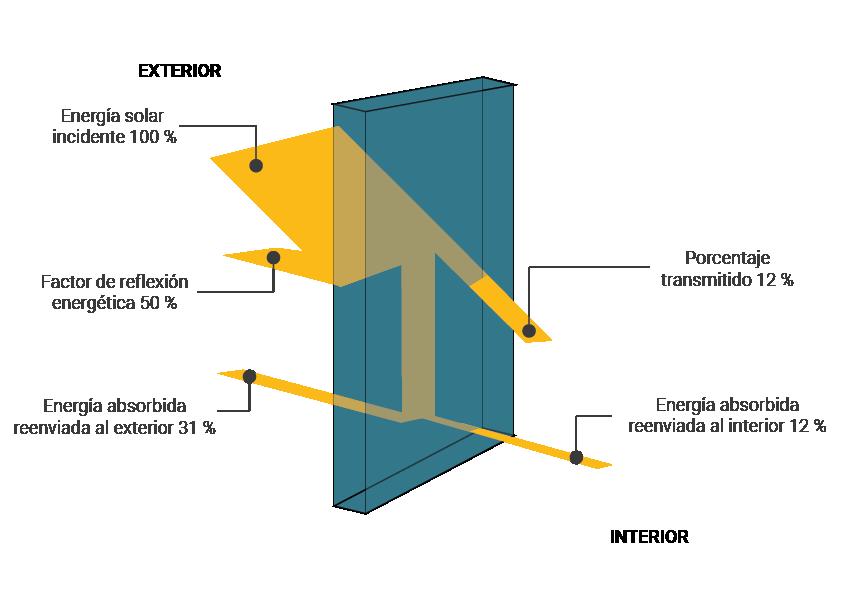 Diagrama-tipo. El efecto de las láminas de protección solar.